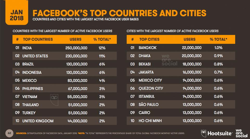Los Países con mayor número de usuarios en Facebook