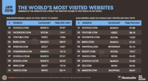 Las plataformas de Internet más usadas a nivel mundial